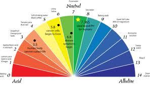 pH scale vs. voltage